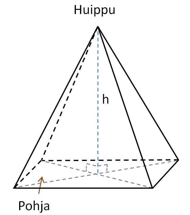 Pyramidin Tilavuus