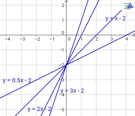 suoraan verrannollinen yhtälö